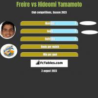 Freire vs Hideomi Yamamoto h2h player stats
