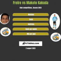 Freire vs Makoto Kakuda h2h player stats