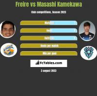 Freire vs Masashi Kamekawa h2h player stats
