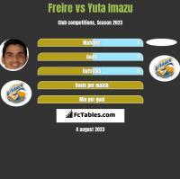 Freire vs Yuta Imazu h2h player stats