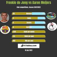 Frenkie de Jong vs Aaron Meijers h2h player stats