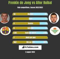 Frenkie de Jong vs Aitor Ruibal h2h player stats