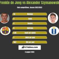 Frenkie de Jong vs Alexander Szymanowski h2h player stats