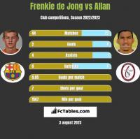 Frenkie de Jong vs Allan h2h player stats