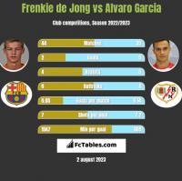 Frenkie de Jong vs Alvaro Garcia h2h player stats
