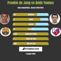 Frenkie de Jong vs Amin Younes h2h player stats