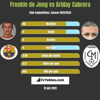 Frenkie de Jong vs Ariday Cabrera h2h player stats