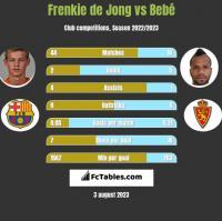 Frenkie de Jong vs Bebe h2h player stats
