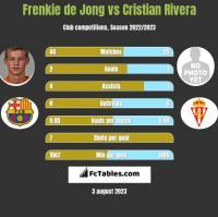 Frenkie de Jong vs Cristian Rivera h2h player stats