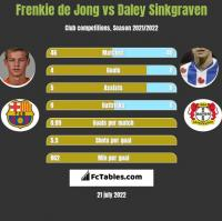 Frenkie de Jong vs Daley Sinkgraven h2h player stats