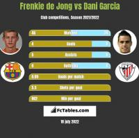 Frenkie de Jong vs Dani Garcia h2h player stats