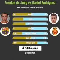 Frenkie de Jong vs Daniel Rodriguez h2h player stats