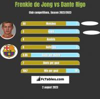 Frenkie de Jong vs Dante Rigo h2h player stats