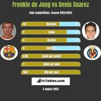 Frenkie de Jong vs Denis Suarez h2h player stats