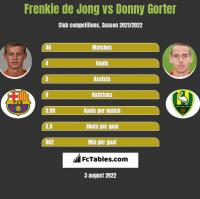 Frenkie de Jong vs Donny Gorter h2h player stats