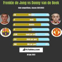 Frenkie de Jong vs Donny van de Beek h2h player stats