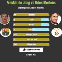Frenkie de Jong vs Dries Mertens h2h player stats