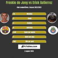 Frenkie de Jong vs Erick Gutierrez h2h player stats
