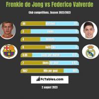 Frenkie de Jong vs Federico Valverde h2h player stats
