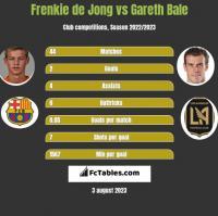 Frenkie de Jong vs Gareth Bale h2h player stats