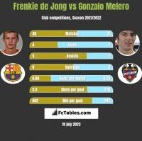 Frenkie de Jong vs Gonzalo Melero h2h player stats