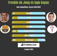 Frenkie de Jong vs Iago Aspas h2h player stats