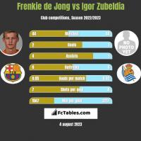 Frenkie de Jong vs Igor Zubeldia h2h player stats