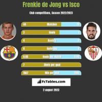 Frenkie de Jong vs Isco h2h player stats