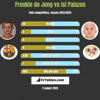 Frenkie de Jong vs Isi Palazon h2h player stats