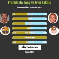 Frenkie de Jong vs Ivan Rakitić h2h player stats