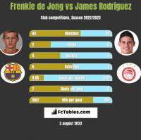 Frenkie de Jong vs James Rodriguez h2h player stats