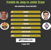 Frenkie de Jong vs Javier Eraso h2h player stats