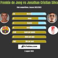 Frenkie de Jong vs Jonathan Cristian Silva h2h player stats