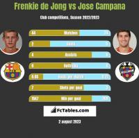 Frenkie de Jong vs Jose Campana h2h player stats