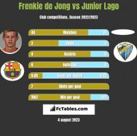 Frenkie de Jong vs Junior Lago h2h player stats