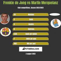 Frenkie de Jong vs Martin Merquelanz h2h player stats