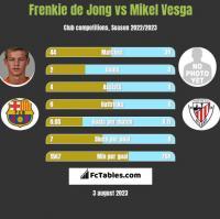 Frenkie de Jong vs Mikel Vesga h2h player stats