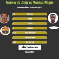 Frenkie de Jong vs Moussa Wague h2h player stats
