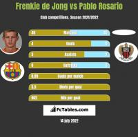 Frenkie de Jong vs Pablo Rosario h2h player stats