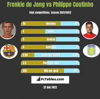Frenkie de Jong vs Philippe Coutinho h2h player stats