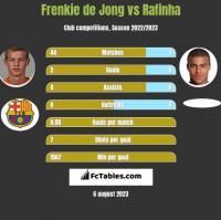 Frenkie de Jong vs Rafinha h2h player stats