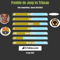 Frenkie de Jong vs Trincao h2h player stats