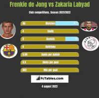 Frenkie de Jong vs Zakaria Labyad h2h player stats