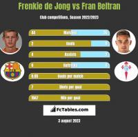 Frenkie de Jong vs Fran Beltran h2h player stats