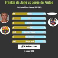 Frenkie de Jong vs Jorge de Frutos h2h player stats
