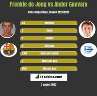Frenkie de Jong vs Ander Guevara h2h player stats