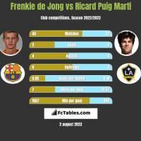 Frenkie de Jong vs Ricard Puig Marti h2h player stats