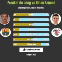 Frenkie de Jong vs Oihan Sancet h2h player stats
