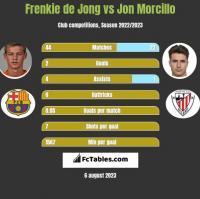 Frenkie de Jong vs Jon Morcillo h2h player stats