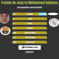 Frenkie de Jong vs Mohammed Ihattaren h2h player stats